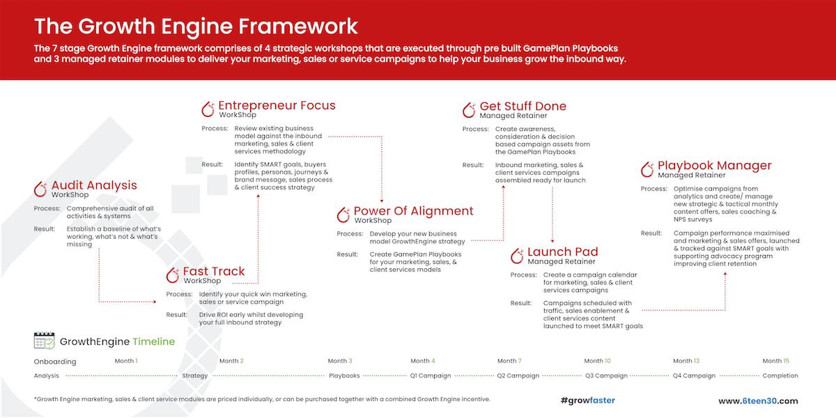 6teen30 - Pillar Cluster - Inbound Marketing - C1_Graphic 2