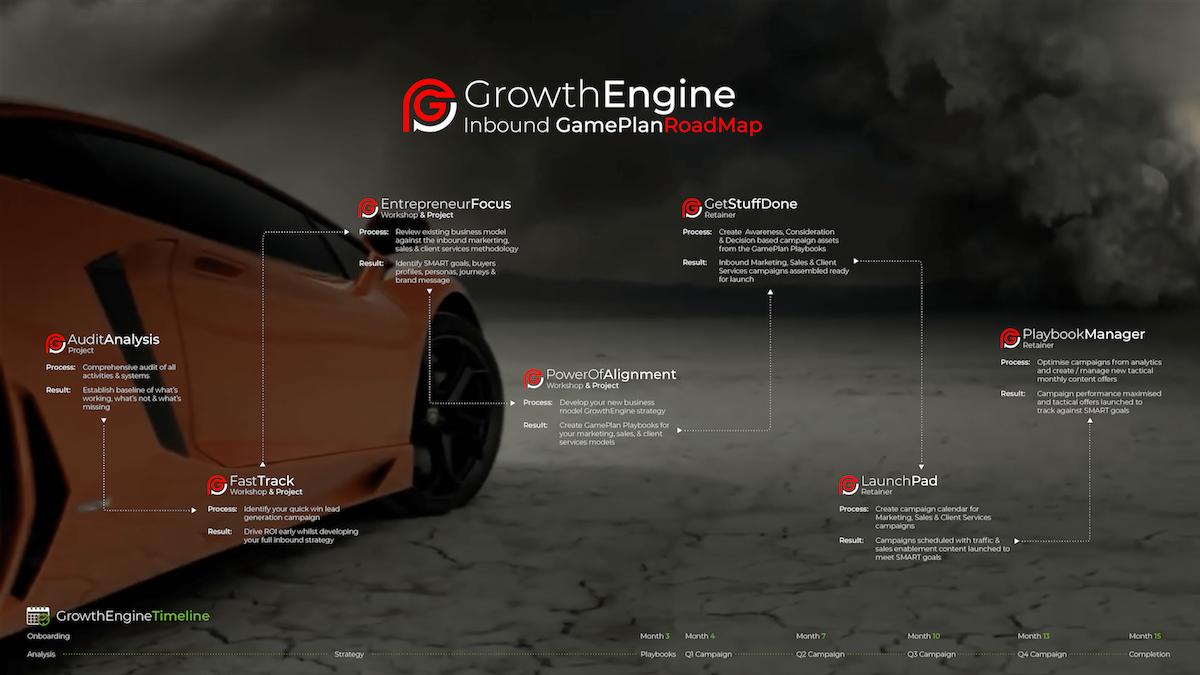GrowthEngine - Roadmap
