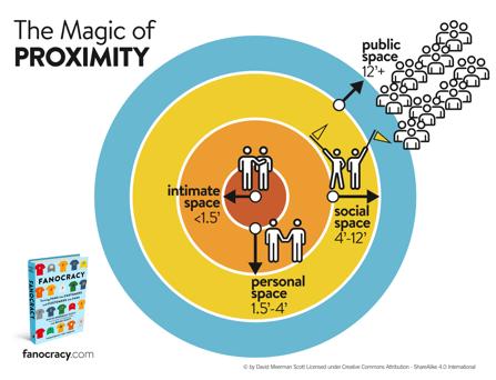 Magic of Proximity